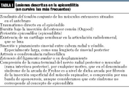 Lesiones descritas en la epicondilitis (en cu