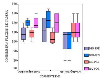 La electroestimulación muscular, un metodo para mejorar la extensibilidad de los isquiotibiales
