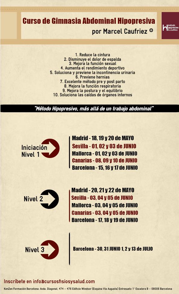 Curso de Gimnasia Abdominal Hipopresiva por Marcel Caufriez