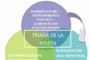 Factores y consecuencias de la tríada en la deportista de élite revisión bibliográfica y estudio de casos