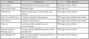 Efectos beneficiosos de los principales tratamientos no invasivos de la dermopaniculosis, una revisión sistémica.
