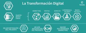 Factores clave que los fisioterapeutas deben considerar en el ecosistema digital