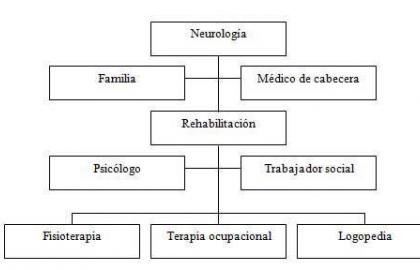 Estudio de casos: Fisioterapia en la enfermedad de Parkinson