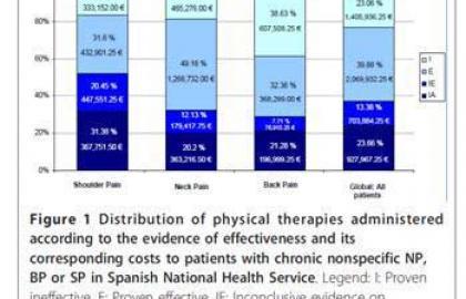 ¿Podemos afirmar que el 60% del gasto destinado a tratamientos físicos para ciertos trastornos músculo-esqueléticos es innecesario?