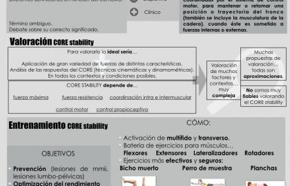 Concepto, valoración y entrenamiento del CORE stability.