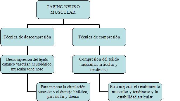 Características del Taping Neuro Muscular